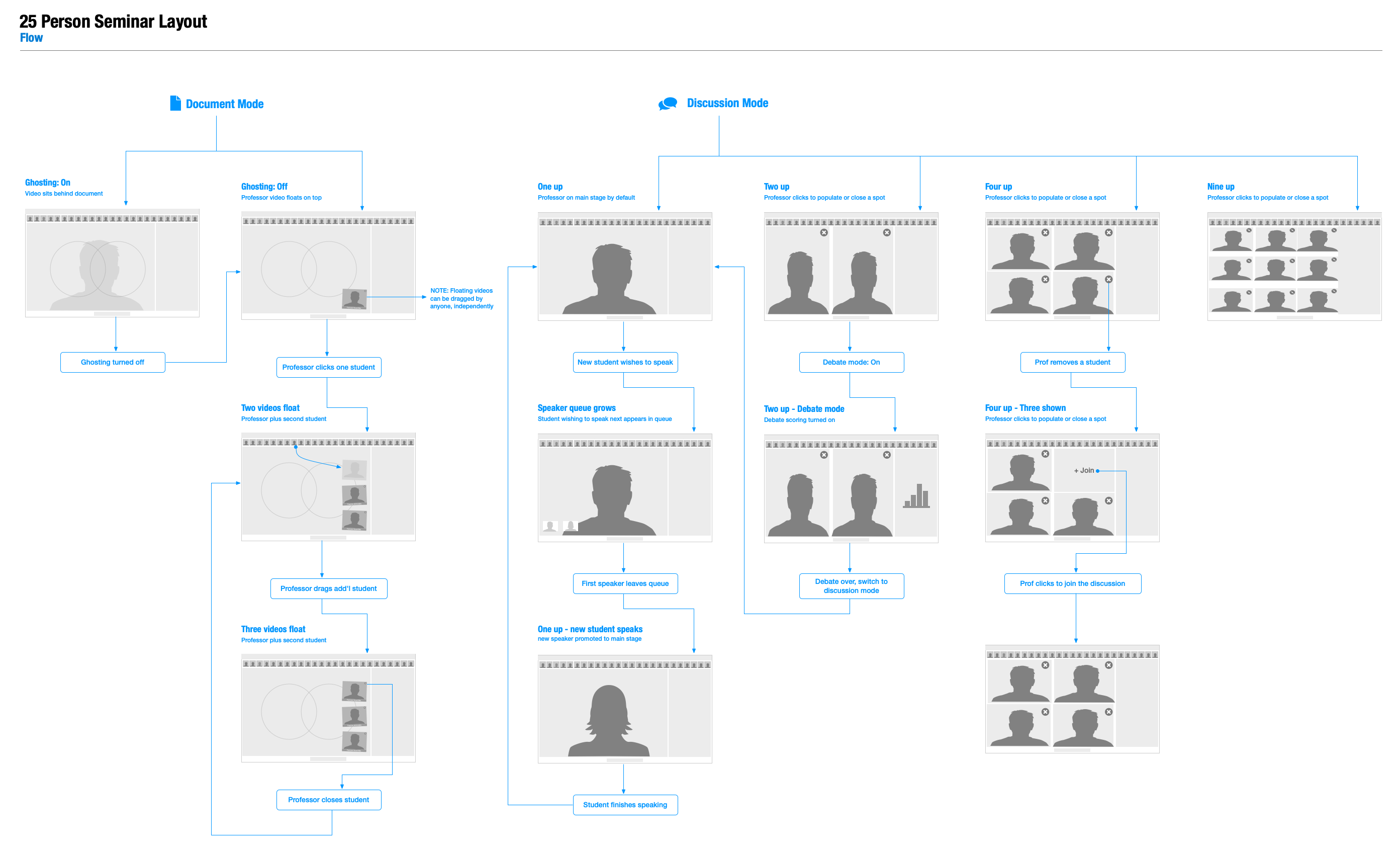 Wireframe-Layout-Flow-Student